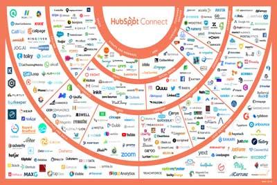 HubSpotClients